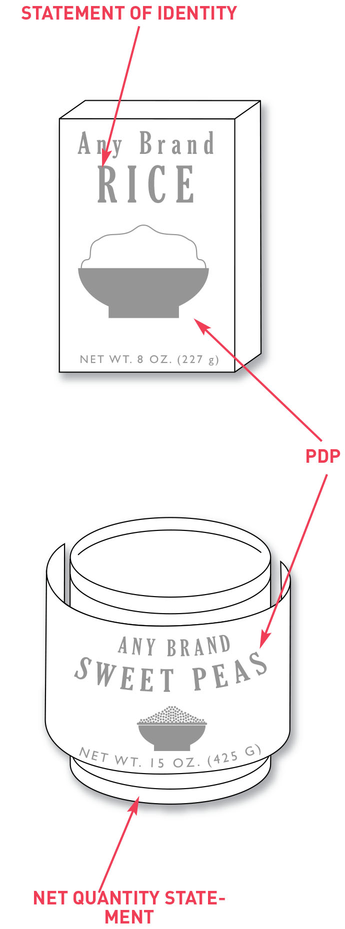 Box and can indicating the Principal Display Panel (PDP).